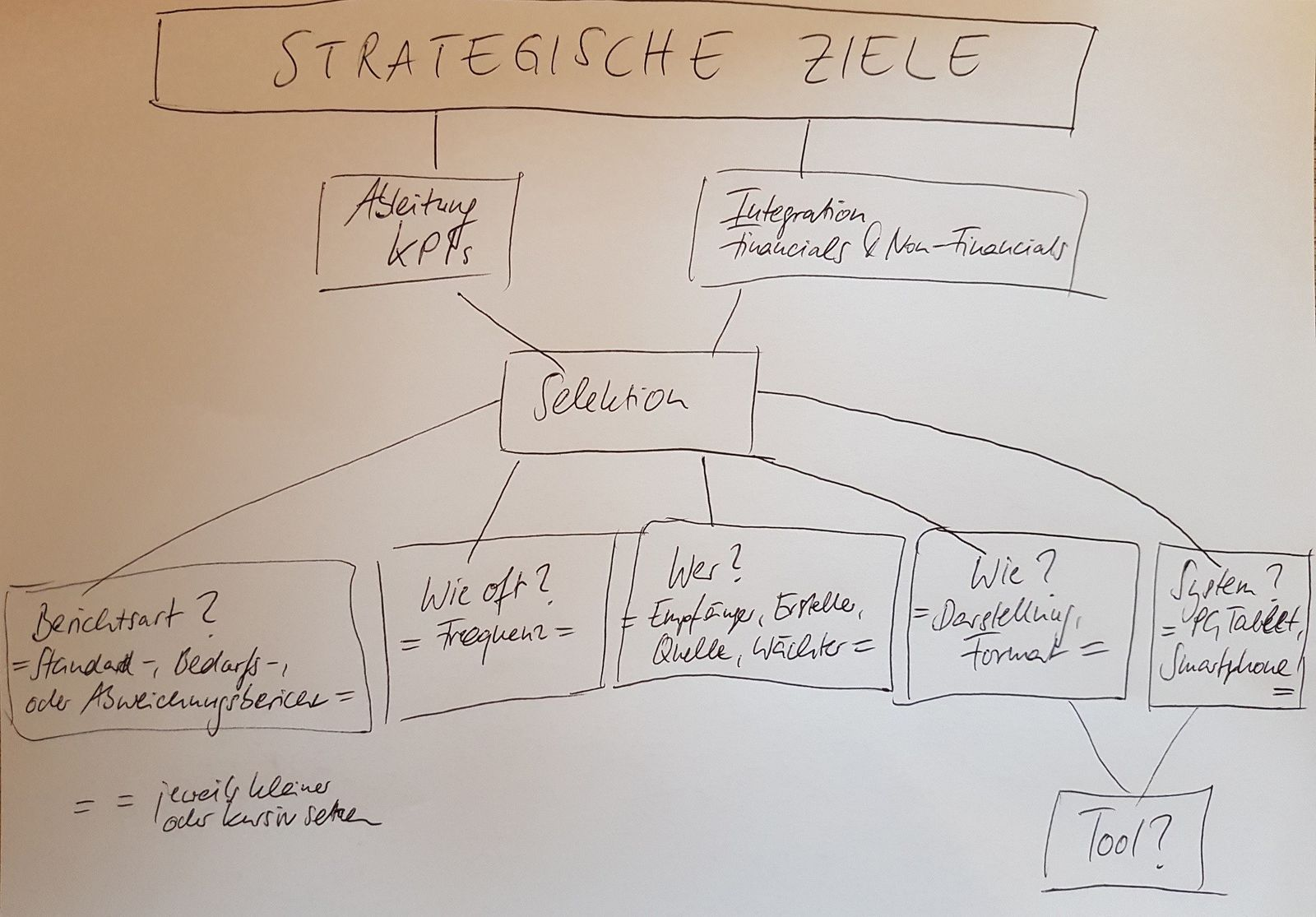 Konzept strategisches Reporting