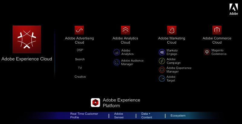 Een overzicht van de Adobe Experience Cloud waaronder Adobe Sensei