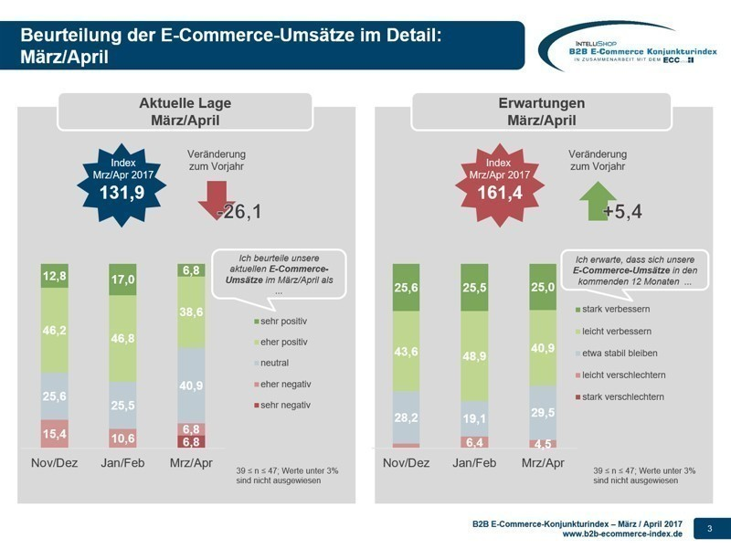 B2B E-Commerce Konjunkturindex 2017