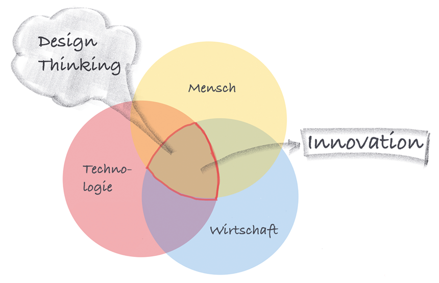 Abbildung 1: Design Thinking