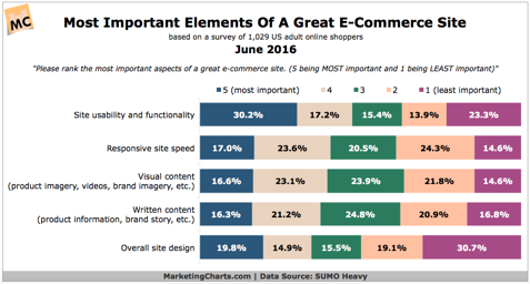 Most important Elements of a great E-Commerce Site
