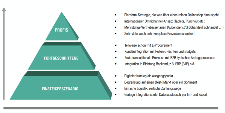 B2B E-Commerce-Pyramide by TechDivision